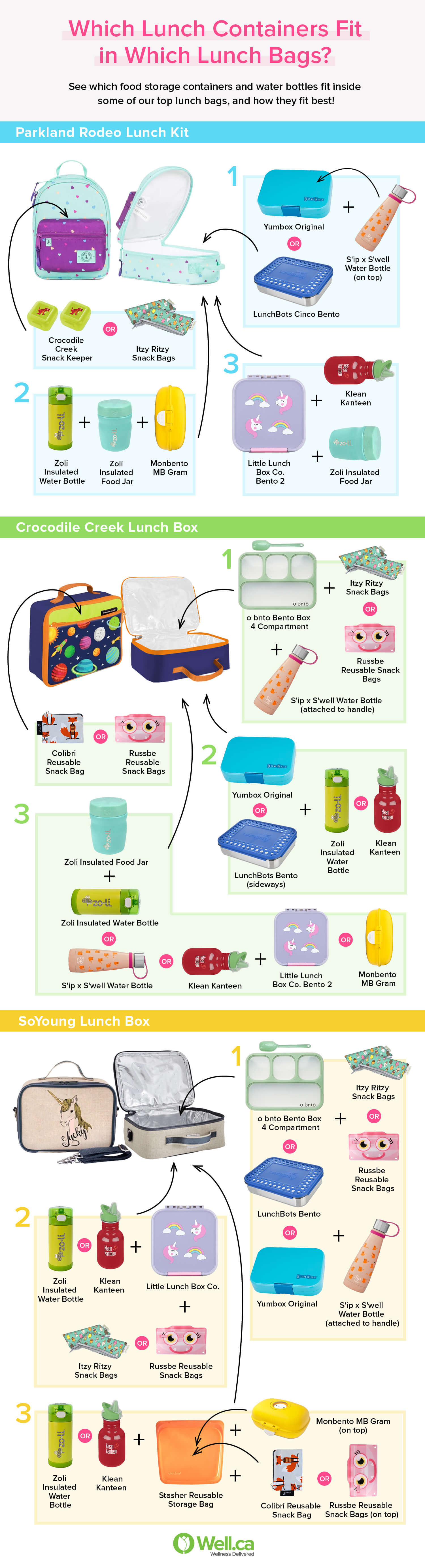 infographic - which lunch containers fit in which lunch bags