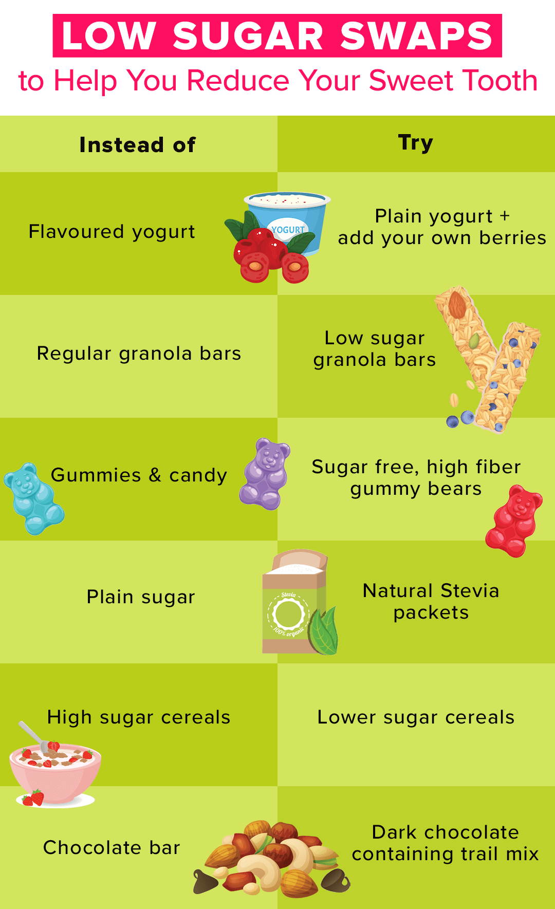 infographic for low sugar swaps