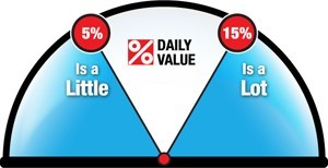daily value scale